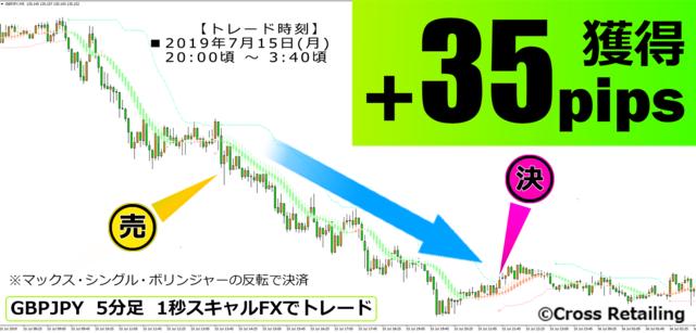 1秒スキャルFX・2019年7月15日35pips.png